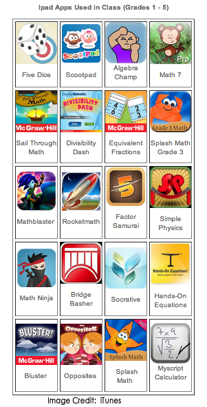 Elementary Apps