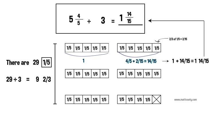 fraction division-01
