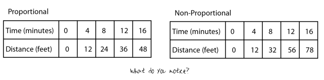 proportionvsnonproportional-01