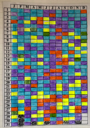 Highlight per day